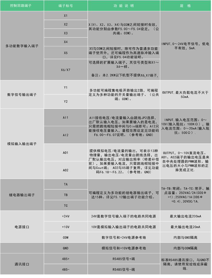 数恩SN-100G端子表